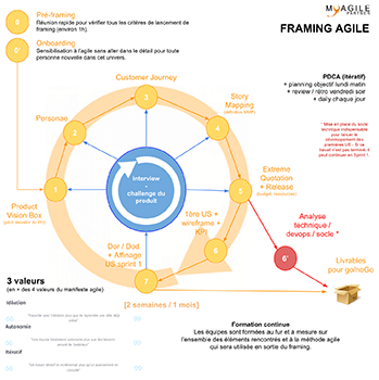 framing-agile-2